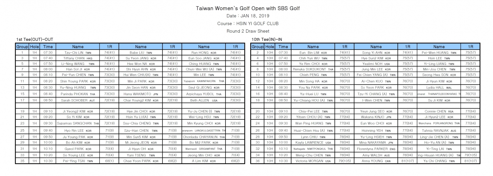 台灣女子公開賽 蔡佩穎力抗韓流1桿領先 高球賽事 Golfdigest高爾夫文摘